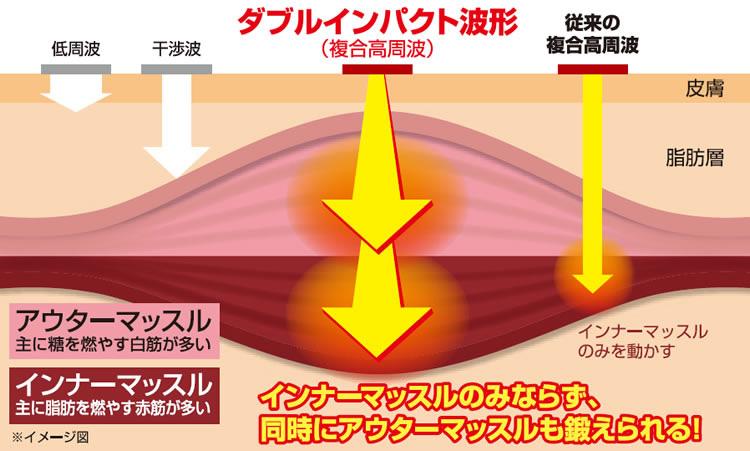 複合高周波の特徴