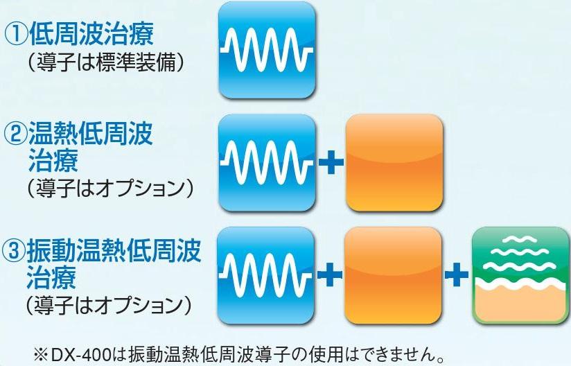 低周波の拡張機能
