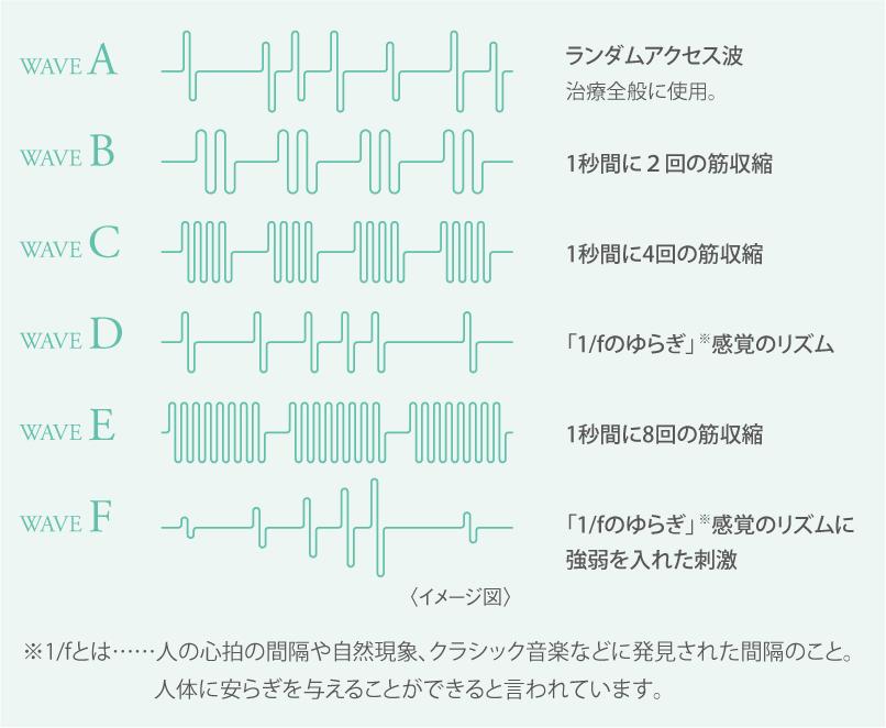 <span>幅広い治療6つの出力波形</span>