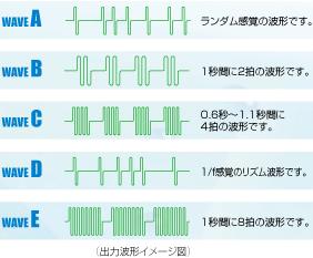 幅広い治療5つの出力波形